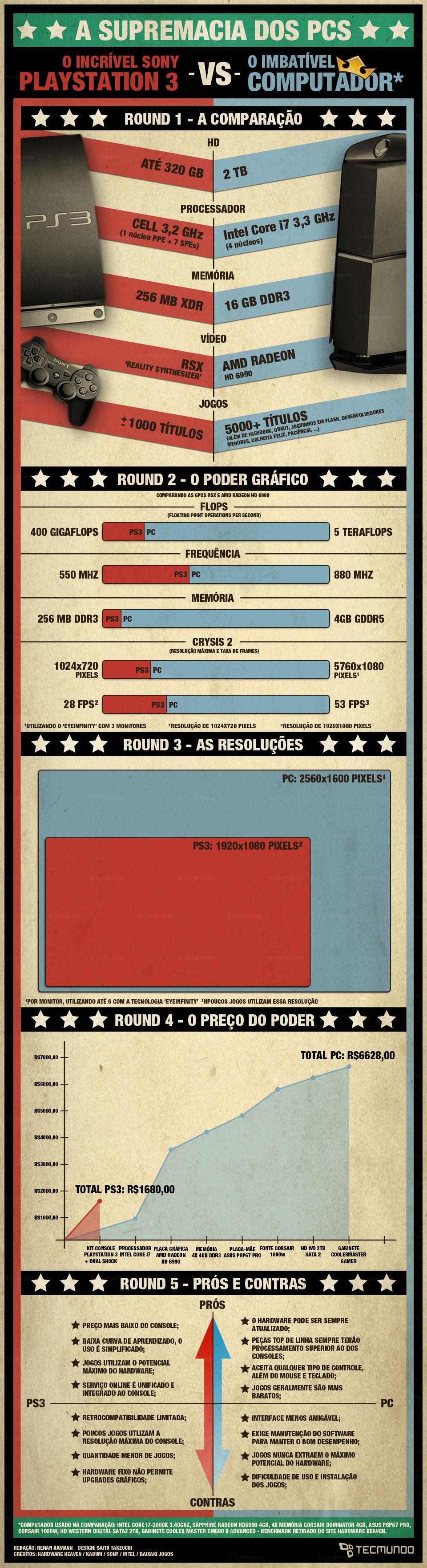 Infográfico - Batalhas mortais: PCs x consoles [infográfico]