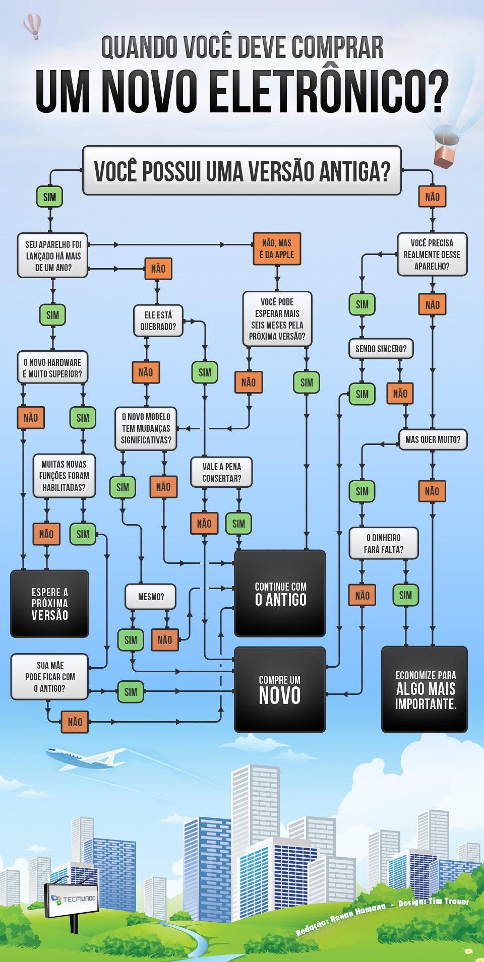 Infográfico - Quando você deve comprar um novo eletrônico? [infográfico]