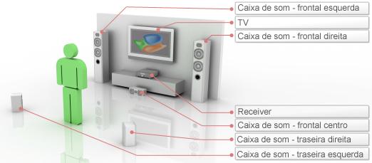 Posicionamento básico das caixas de som em um sistema 5.1.