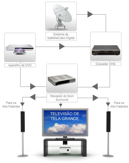 Fluxograma básico de funcionamento de um Sistema de Home Theater.