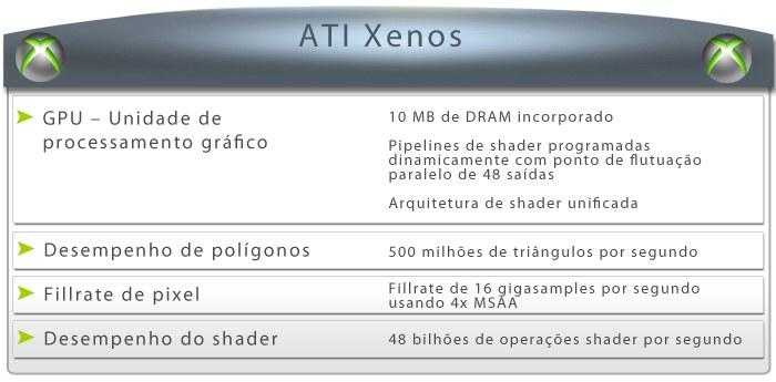 ATI Xenos