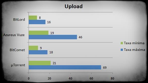 Resultados dos testes de Upload