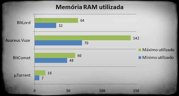 Resultados dos testes na utilização de memória RAM