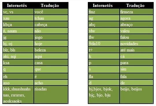 Tabela com as abreviações mais usadas no internetês