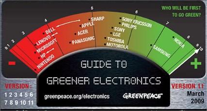 Tabela do Greenpeace das Empresas
