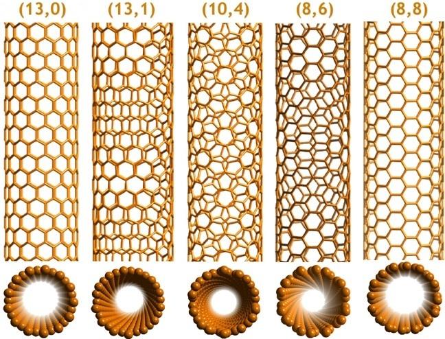 Diferentes configurações moleculares alteram as propriedades do composto
