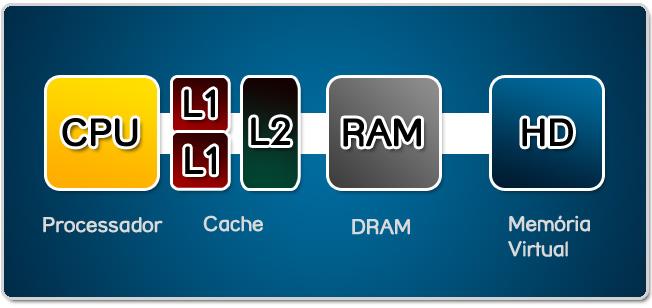 O caminho completo de armazenamento de dados da memória!