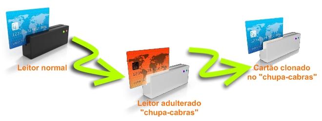 Os bandidos alteram os leitores de cartão para copiar a trilha magnética dos cartões!