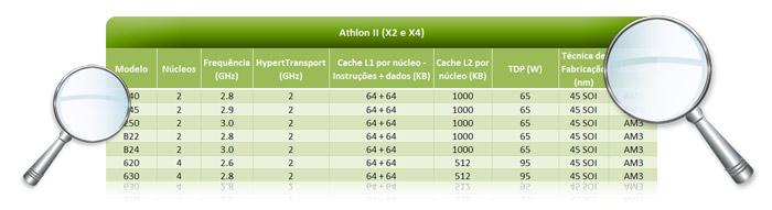 Athlon 2 X2 e X4