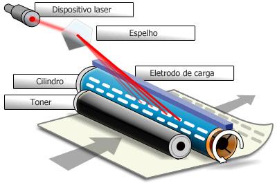 Papel recebendo tinta do cilindro