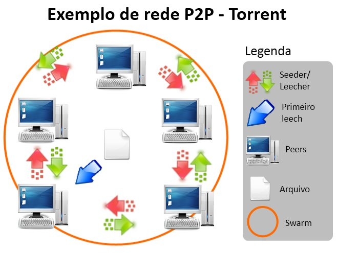 Rede compartilhada P2P - torrent