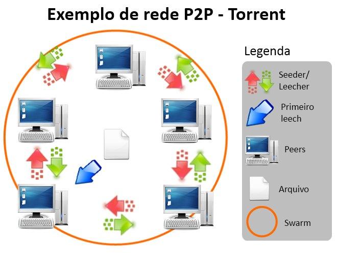 Rede compartilhada P2P - torrent