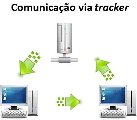 Trackers fazem a comunicação entre os peers