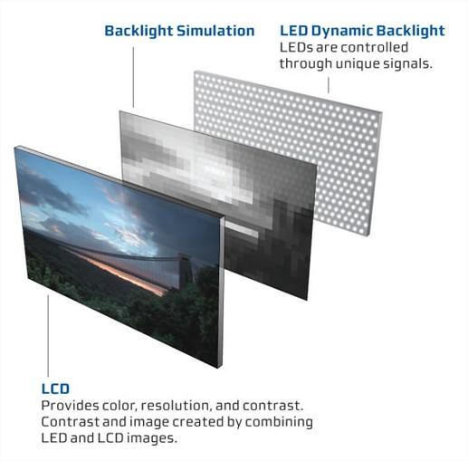 Esquema de iluminação por LEDs
