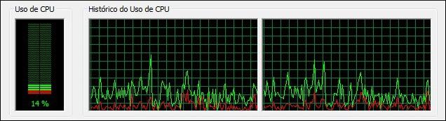 Compreenda o uso da CPU