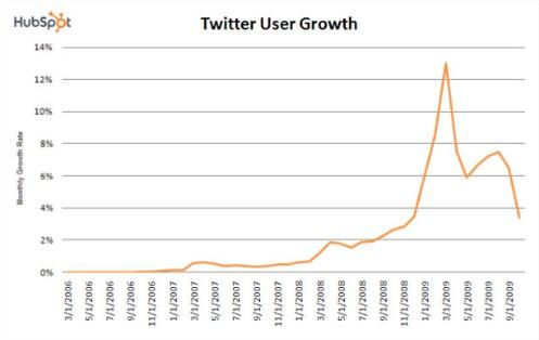 Gráfico da HubSpot sobre o crrescimento e desaceleração do Twitter