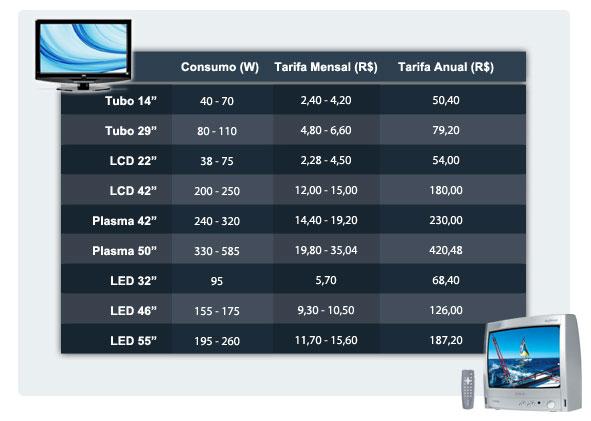 Consumo médio de um aparelho de TV
