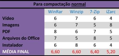 Tabela para compressão no modo normal