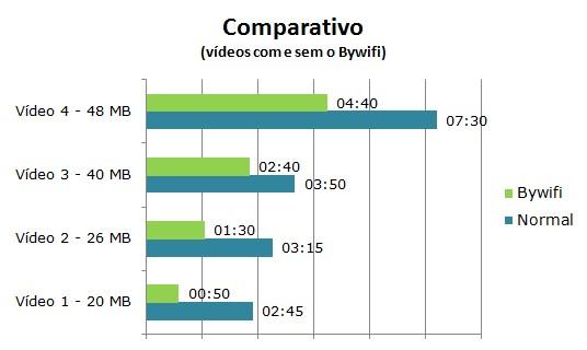 Comparativo do carregamento do vídeo no YouTube com e sem o Bywifi