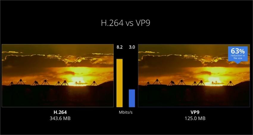 Comparativo H.264 vx VP9