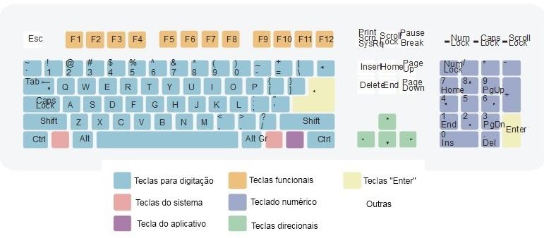 Conheça seu teclado!