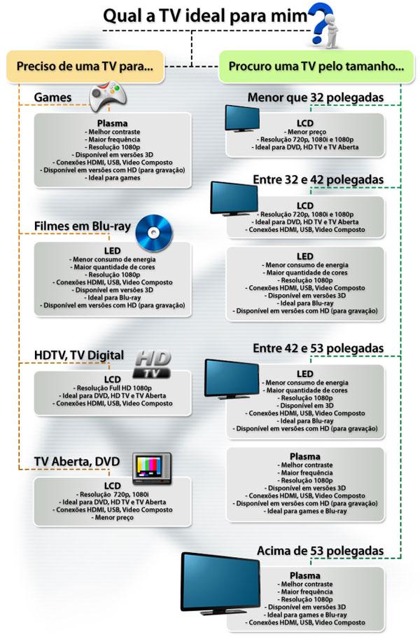 Qual a TV ideal para mim?