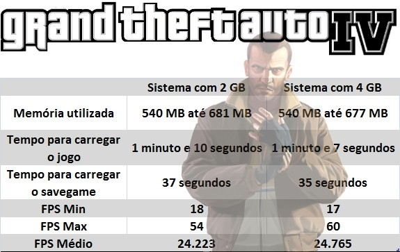 Resultados do GTA IV