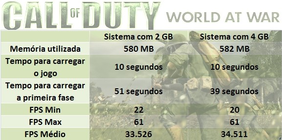 Call of Duty e seus resultados
