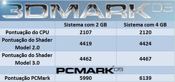 Os softwares mais utilizados para Benchmark