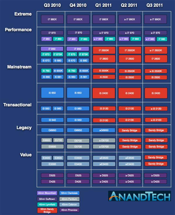 Cronograma de lançamento dos processadores Sandy Bridge para Desktop