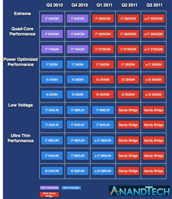 """Cronograma de lançamento dos processadores """"Sandy Bridge Mobile"""""""