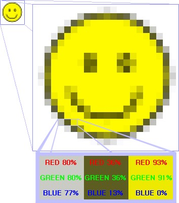A imagem bitmap e seus pixels