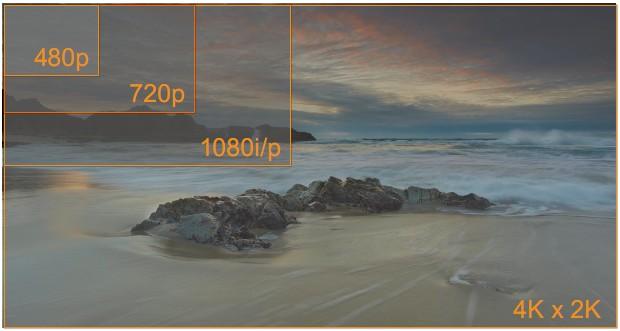 Razão entre as resoluções Quad Full HD e demais.