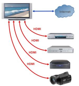 Todos os aparelhos conectados.