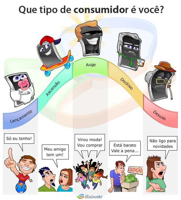 Que tipo de  consumidor é você?
