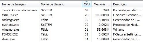 Processos que estão utilizando a CPU