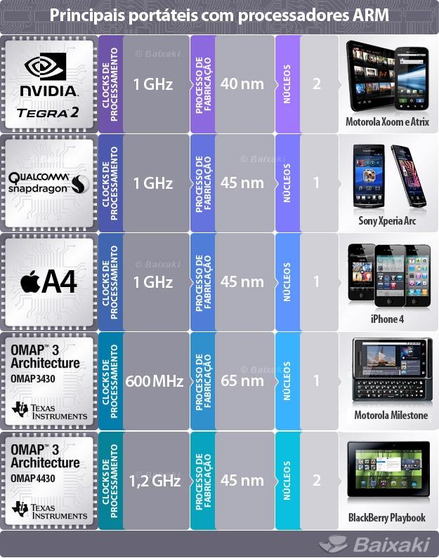 Principais processadores para portáteis