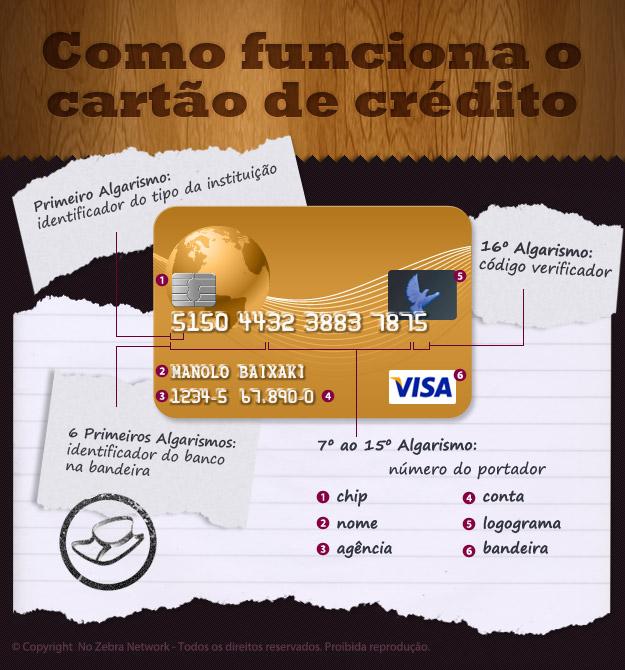 Como funciona o cartão de crédito