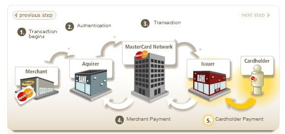 Como funcionam as transações