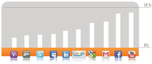 Sites liberados em 2010