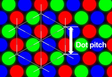 Distância entre dots também define a distância entre pixels