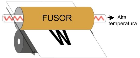 O fusor aquece o pó do toner e produz a imagem final