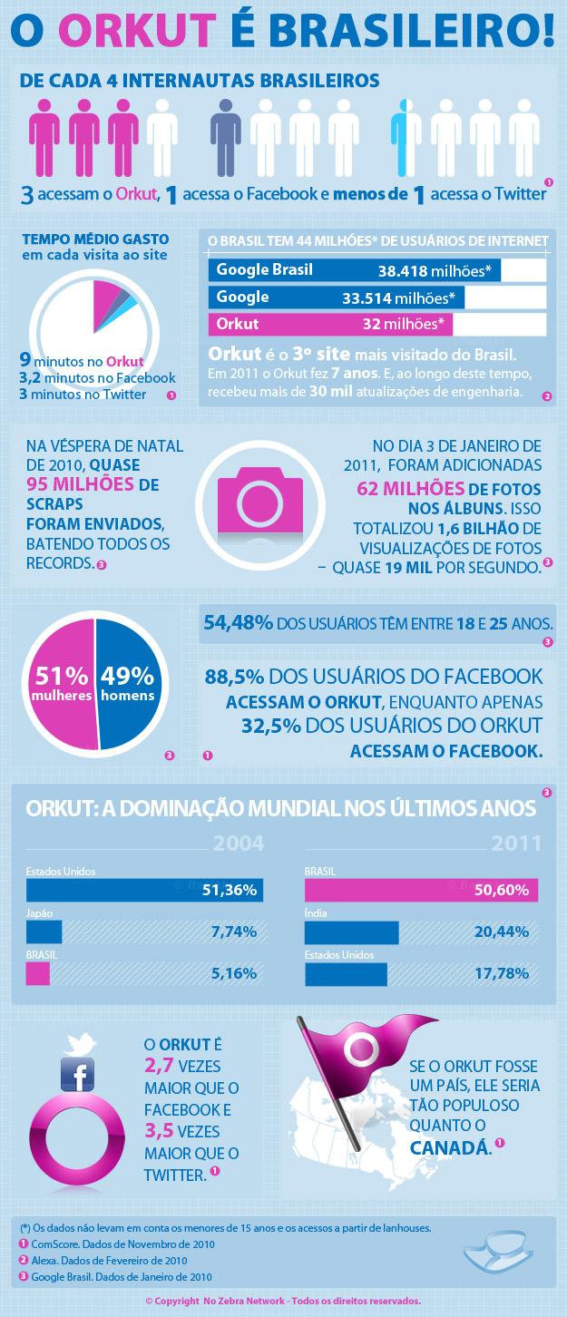O Orkut é brasileiro.