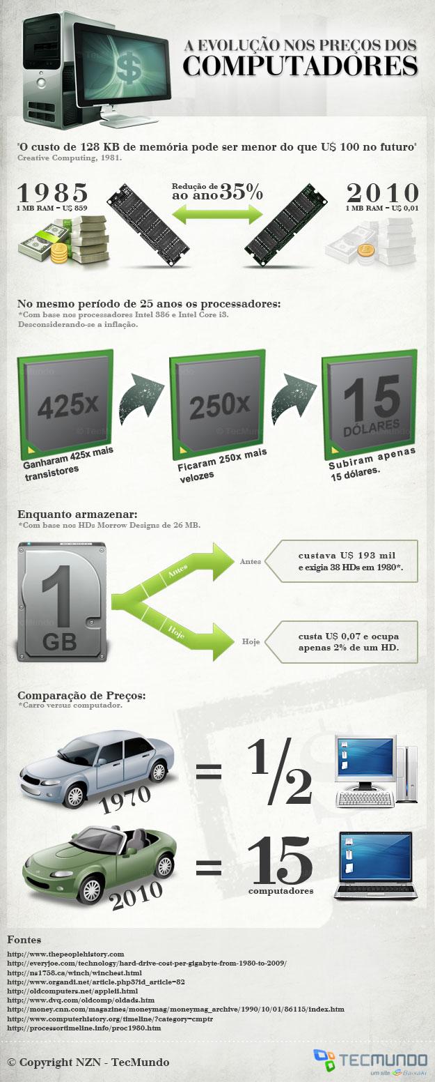 Os preços baixam e a tecnologia aumenta