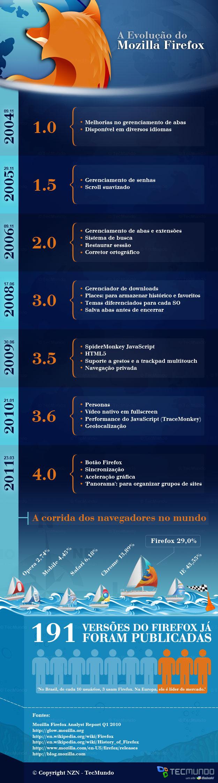 A evolução do Firefox