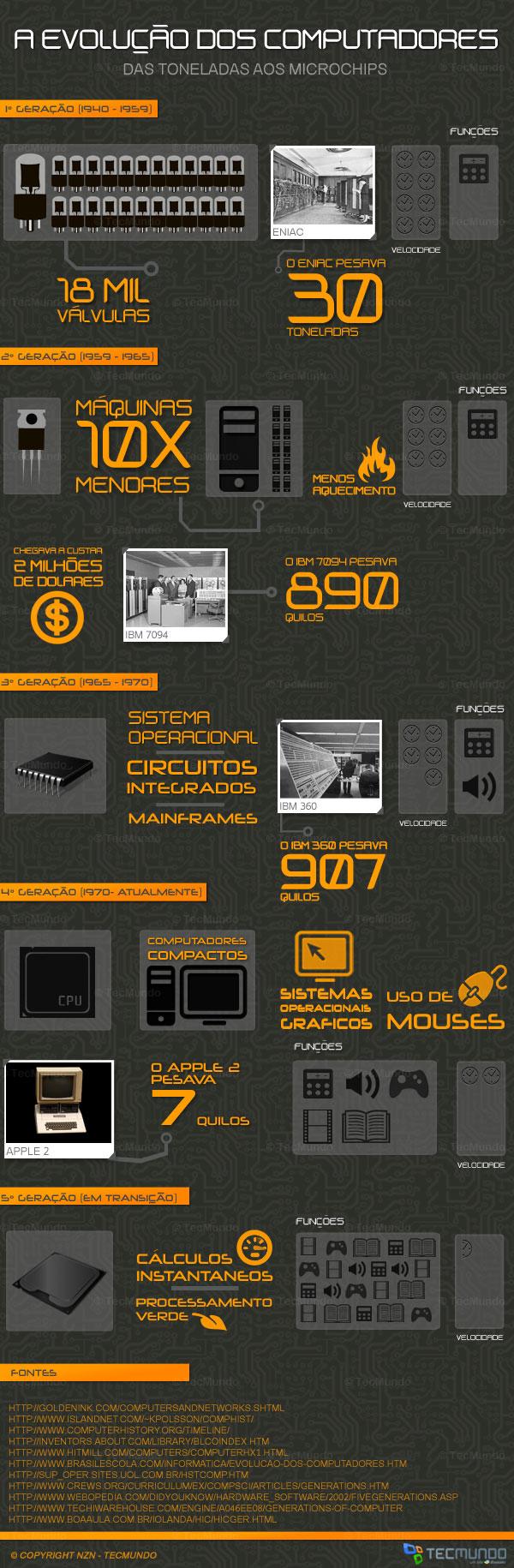 Das toneladas aos microchips