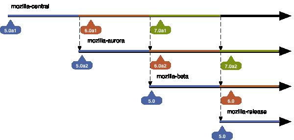 Datas de lançamento