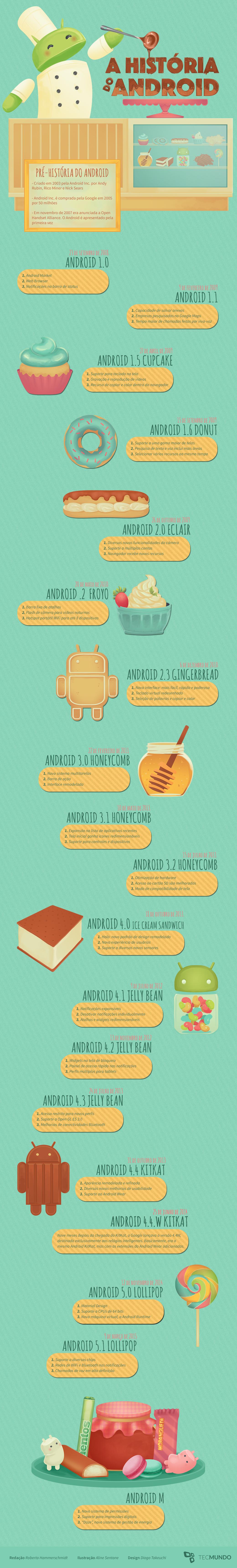 Linha do Tempo: por dentro da evolução do Android