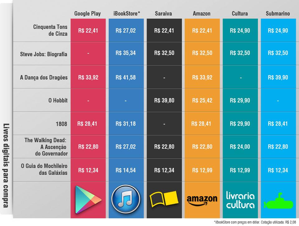 Qual é a melhor loja para comprar livros digitais? [comparativo]