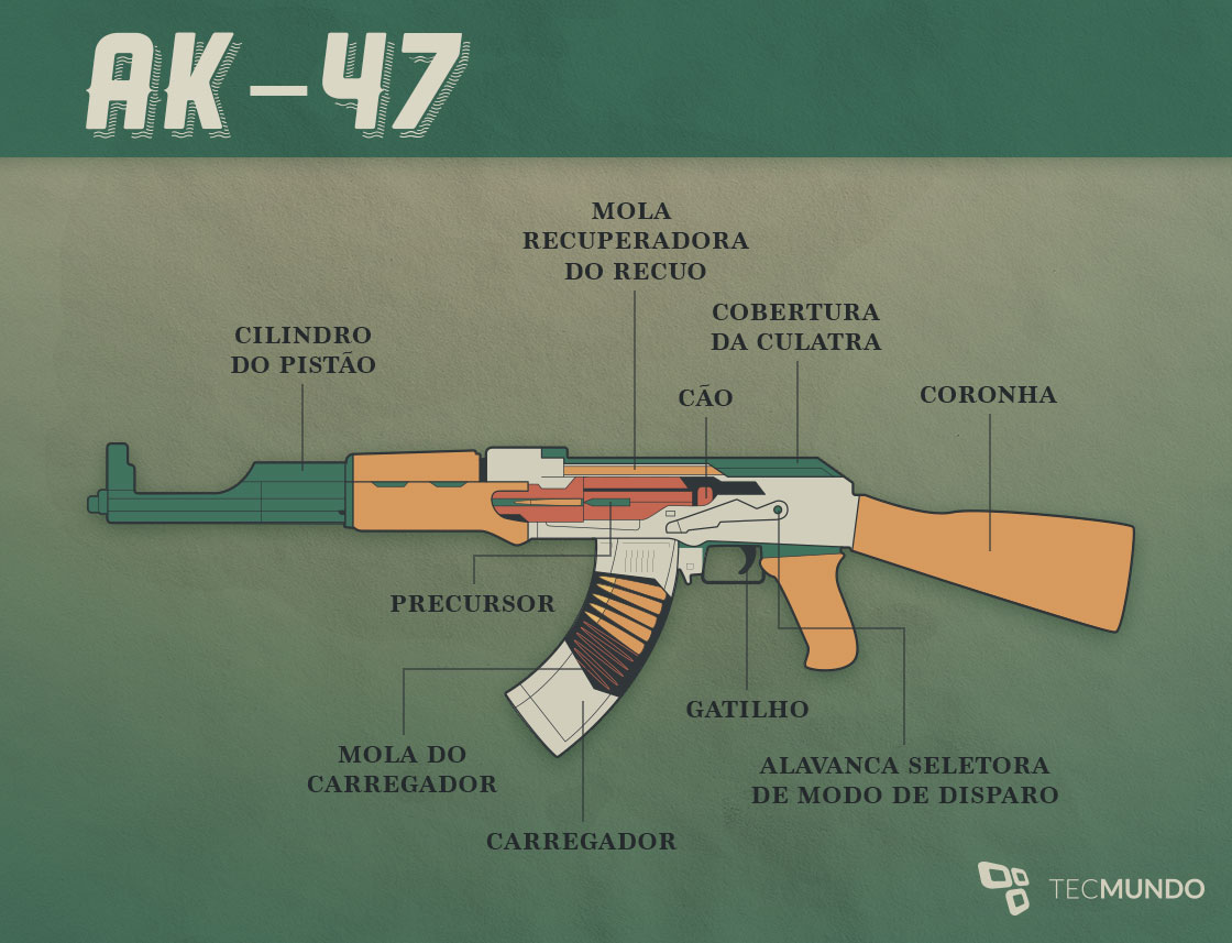 O guia das armas: como funciona um fuzil AK-47